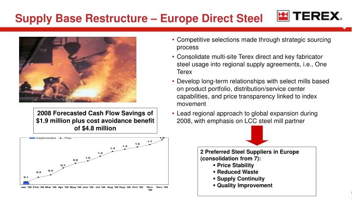 Supply Base Restructure – Europe Direct Steel