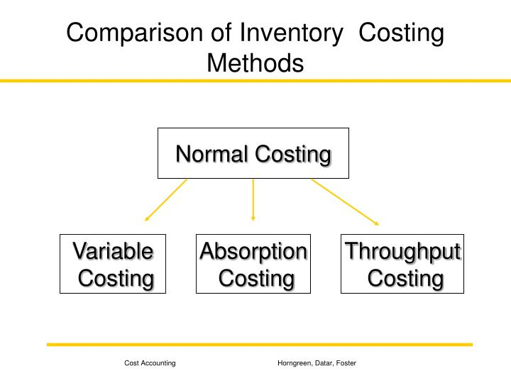 Comparison of Inventory  Costing Methods