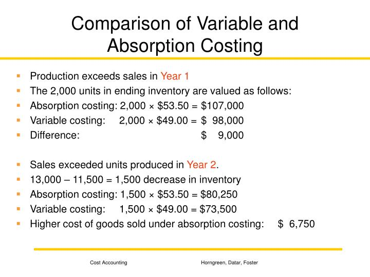 Comparison of Variable and Absorption Costing