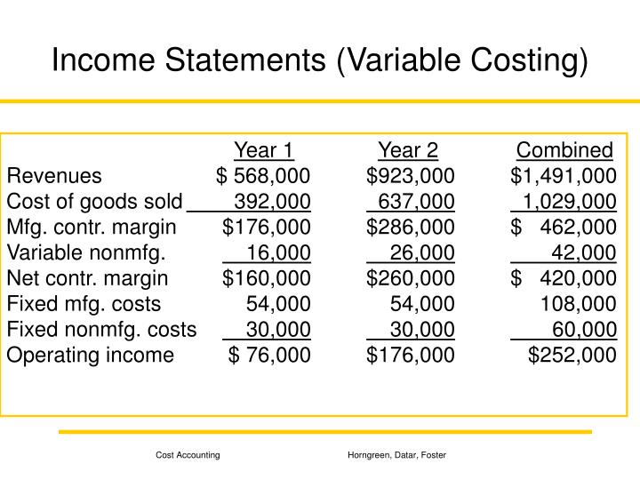 Income Statements (Variable Costing)