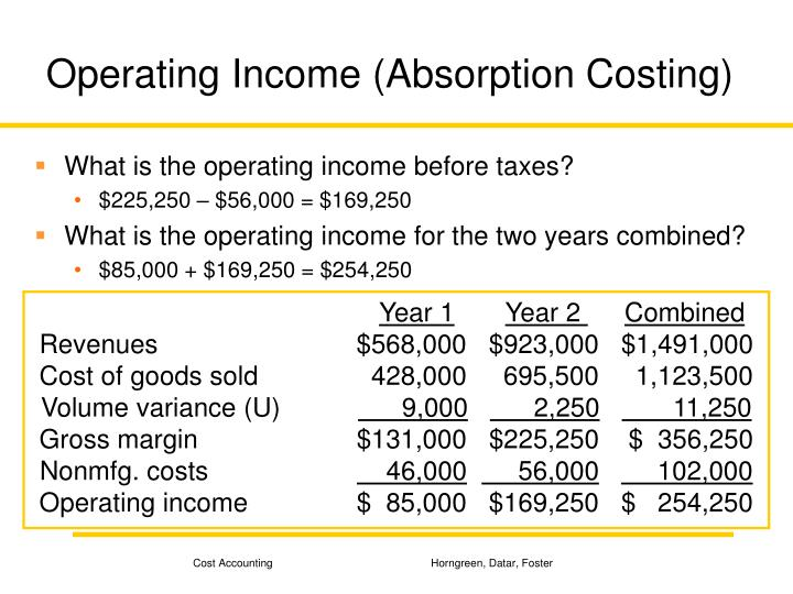Operating Income (Absorption Costing)