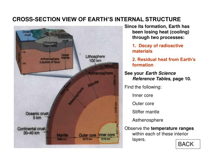 CROSS-SECTION VIEW OF EARTH'S INTERNAL STRUCTURE
