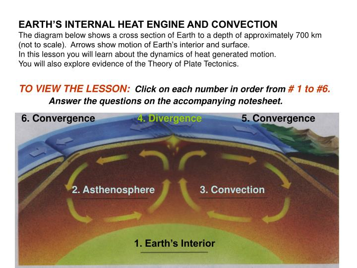 EARTH'S INTERNAL HEAT ENGINE AND CONVECTION