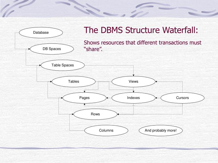The DBMS Structure Waterfall: