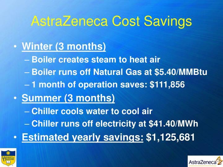 AstraZeneca Cost Savings
