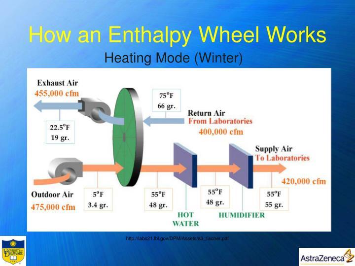 How an Enthalpy Wheel Works