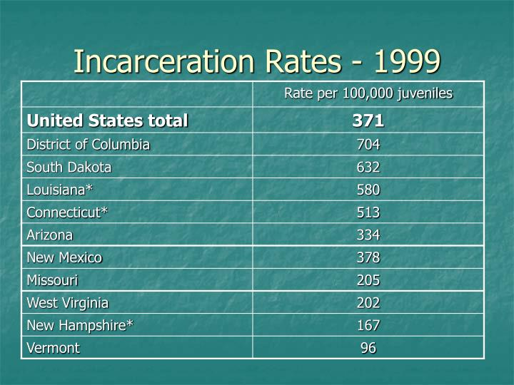 Incarceration Rates - 1999
