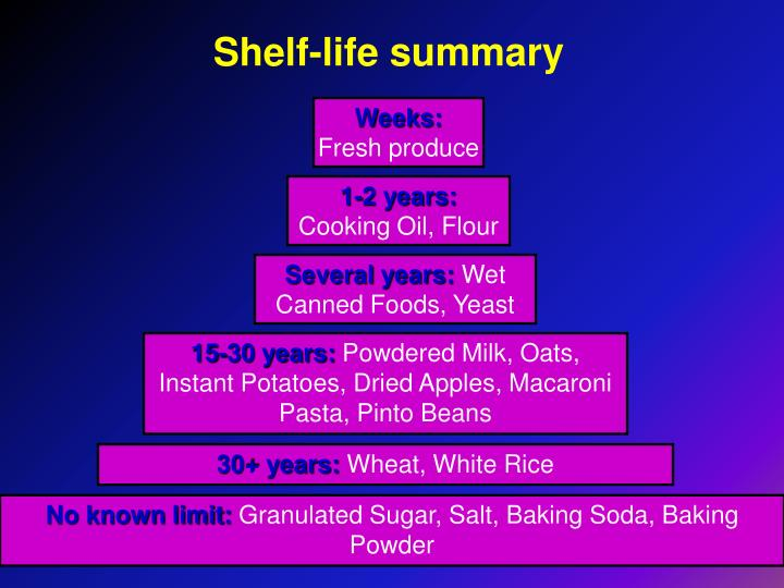 Shelf-life summary