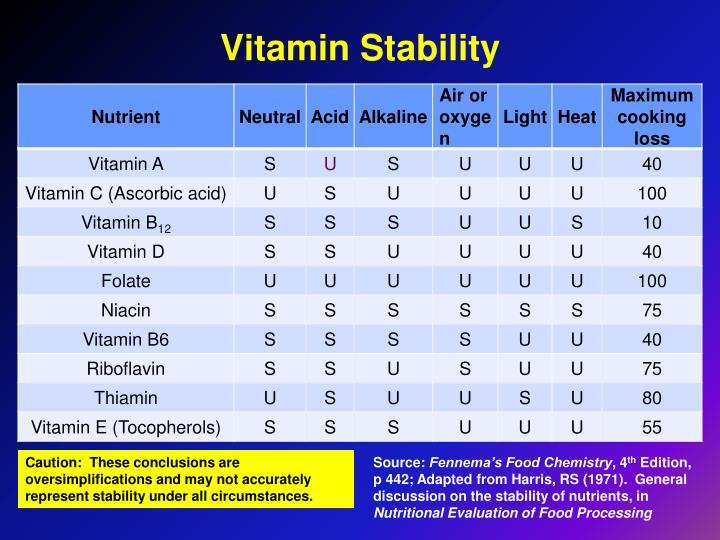 Vitamin Stability