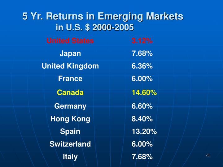 5 Yr. Returns in Emerging Markets