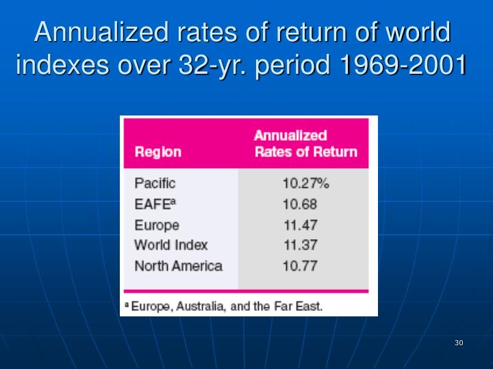 Annualized rates of return of world indexes over 32-yr. period 1969-2001