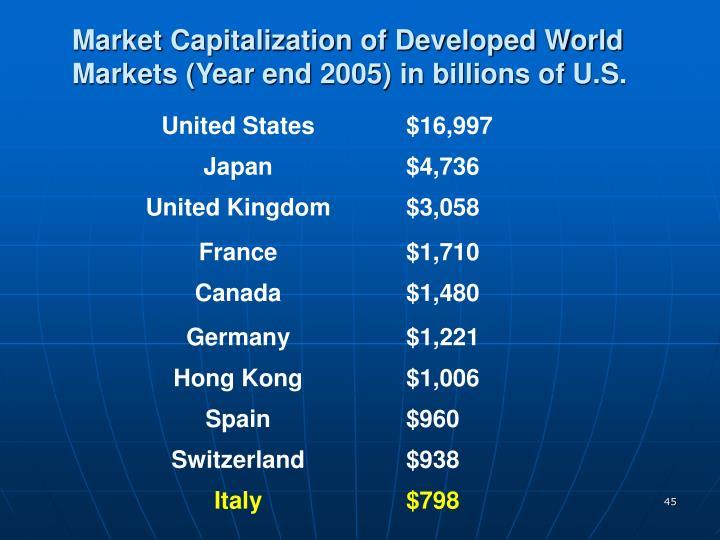 Market Capitalization of Developed World