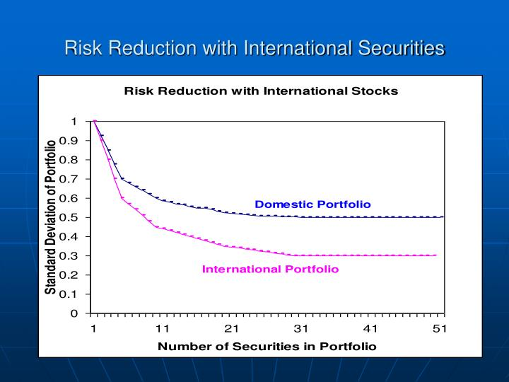 Risk Reduction with International Securities