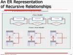 an er representation of recursive relationships