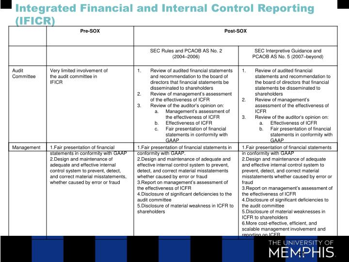 Integrated Financial and Internal Control Reporting (IFICR)