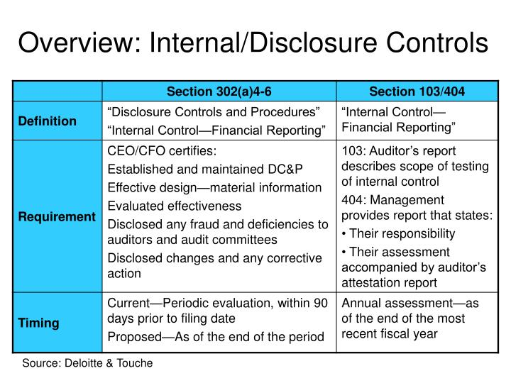 Overview: Internal/Disclosure Controls