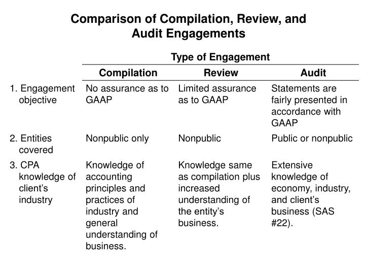 Comparison of Compilation, Review, and Audit Engagements