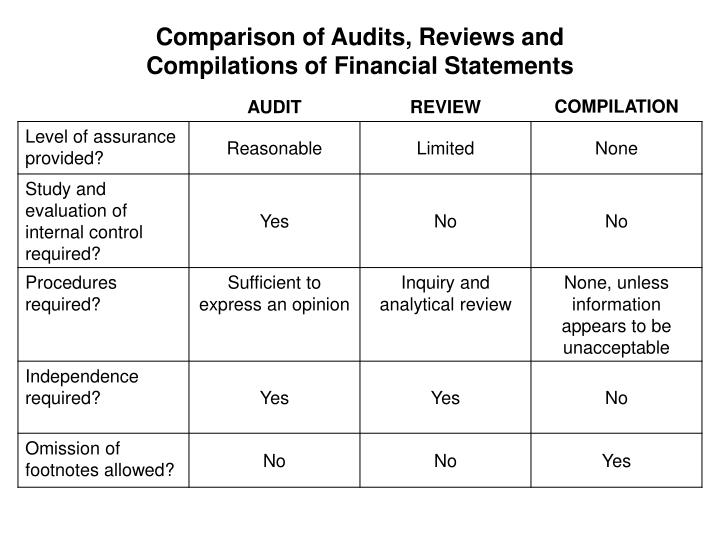 Comparison of Audits, Reviews and Compilations of Financial Statements