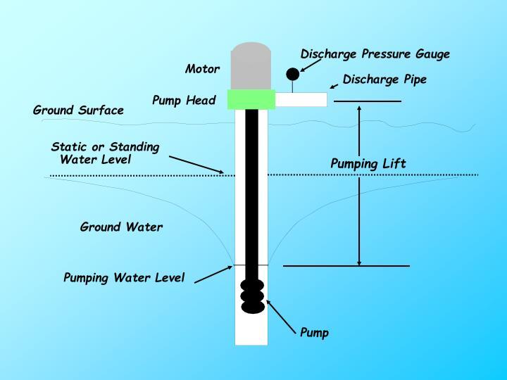 Discharge Pressure Gauge