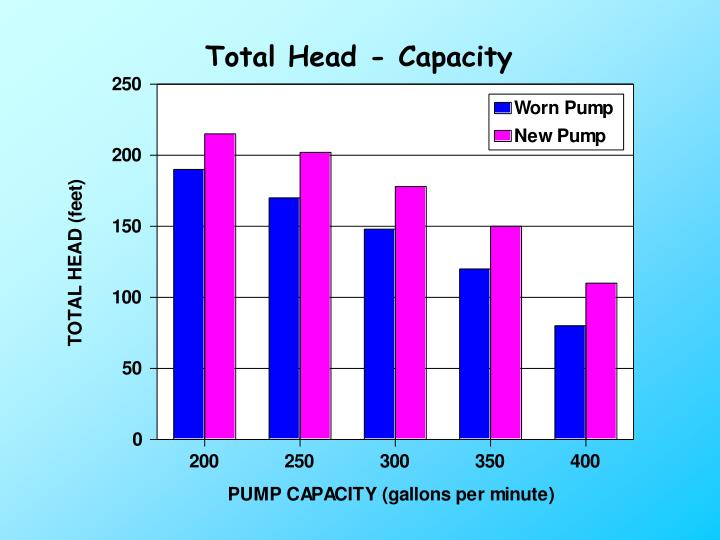 Total Head - Capacity