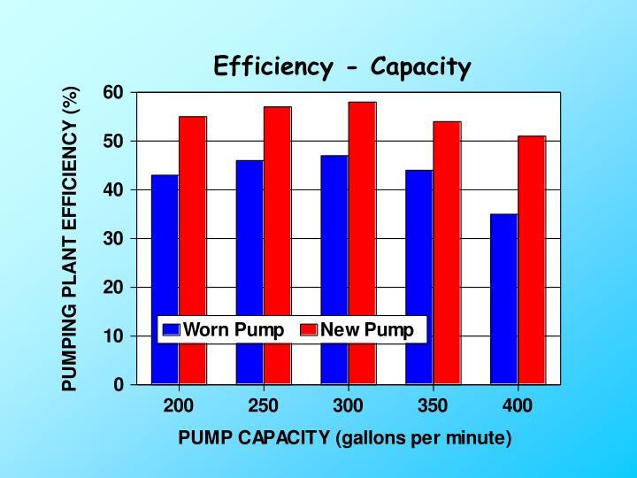 Efficiency - Capacity