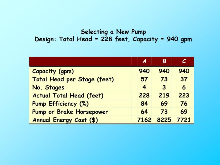 Selecting a New Pump