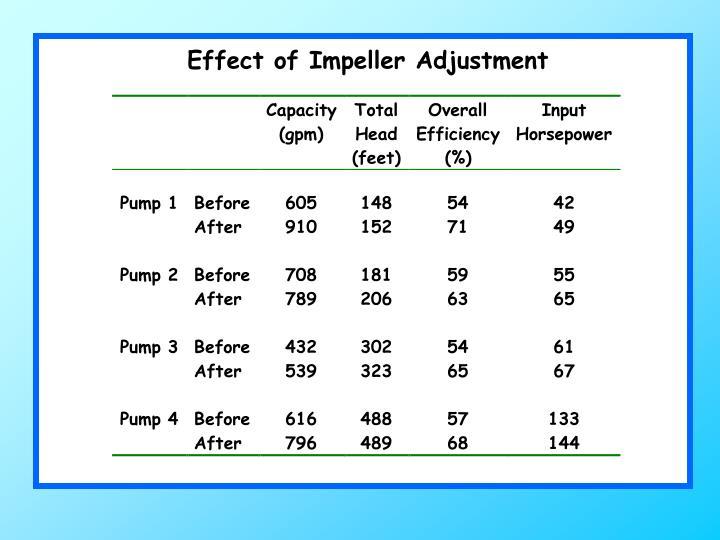 Effect of Impeller Adjustment