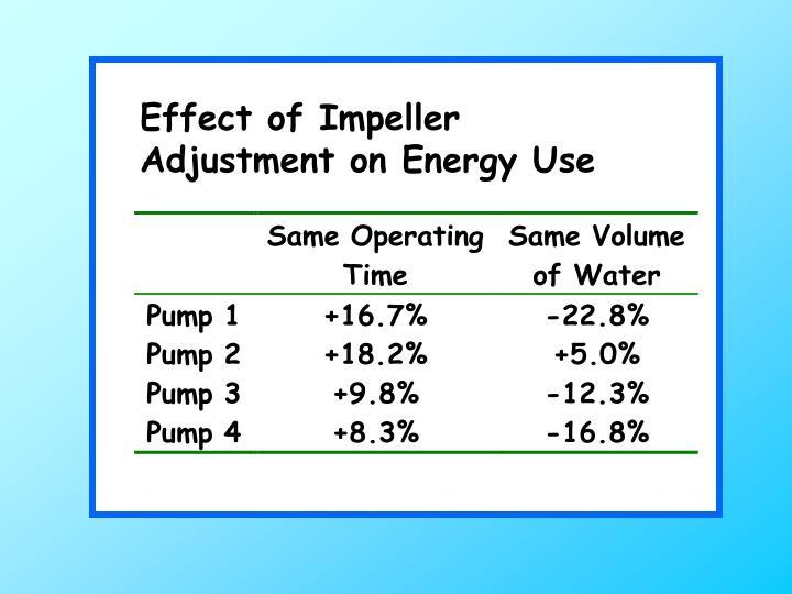 Effect of Impeller