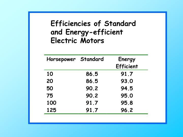 Efficiencies of Standard