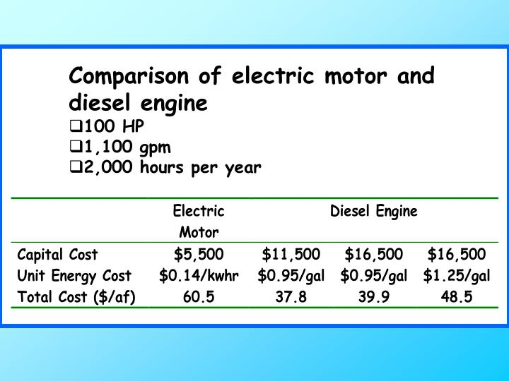 Comparison of electric motor and