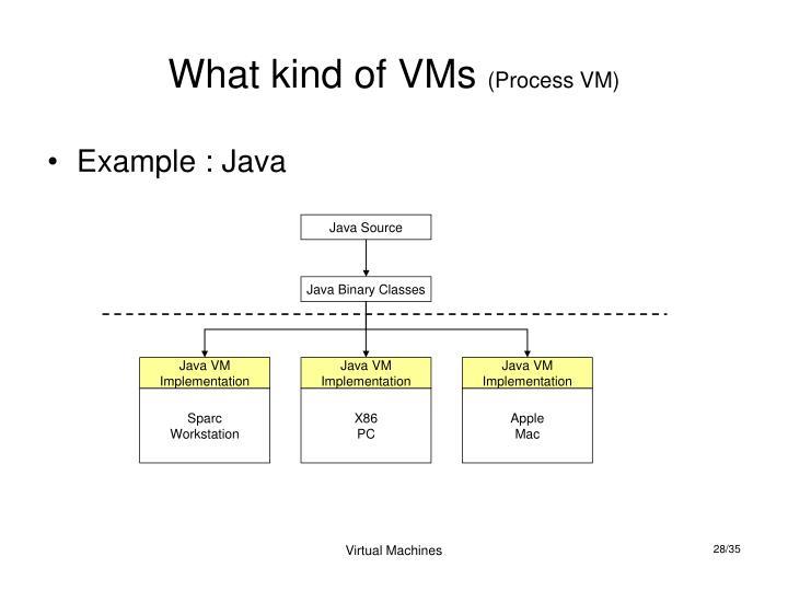 Java Source