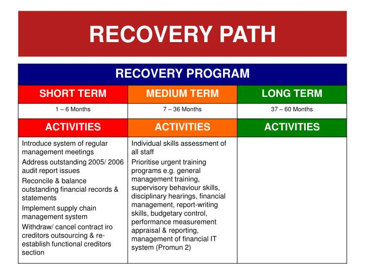 RECOVERY PATH