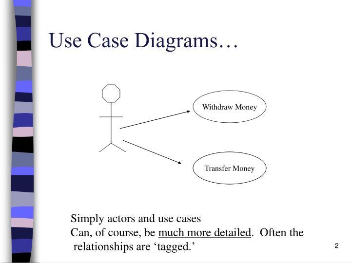 Use Case Diagrams…