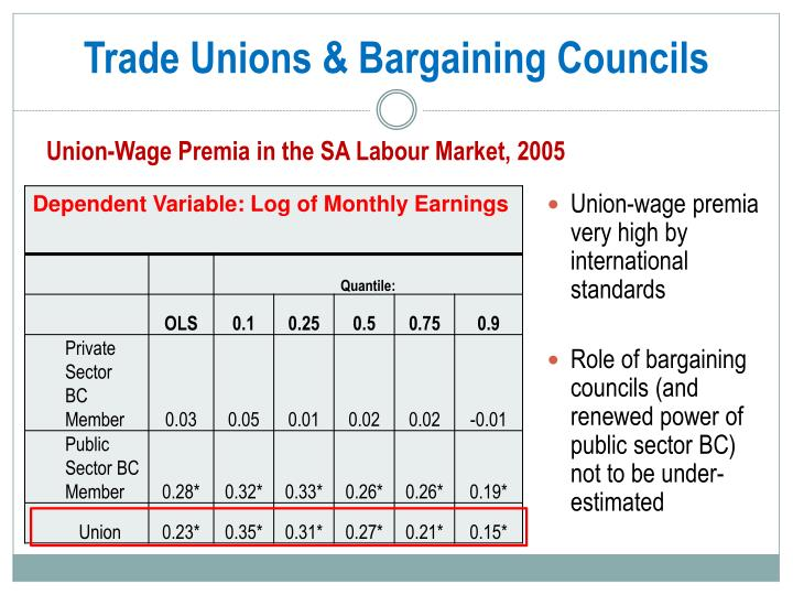 Trade Unions & Bargaining Councils