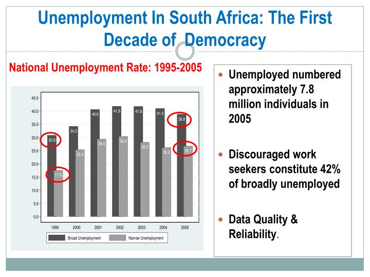 Unemployment In South Africa: The First Decade of  Democracy