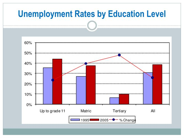 Unemployment Rates by Education Level