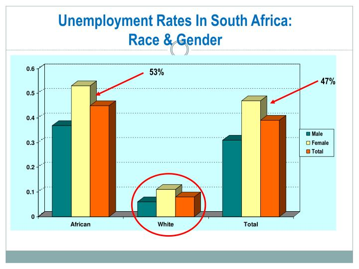 Unemployment Rates In South Africa: