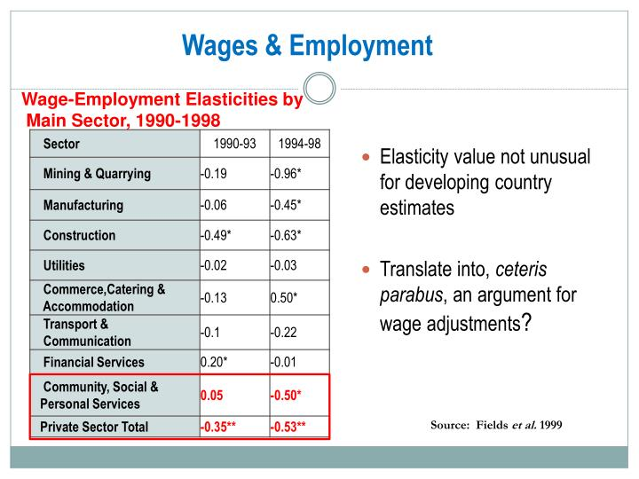 Wages & Employment
