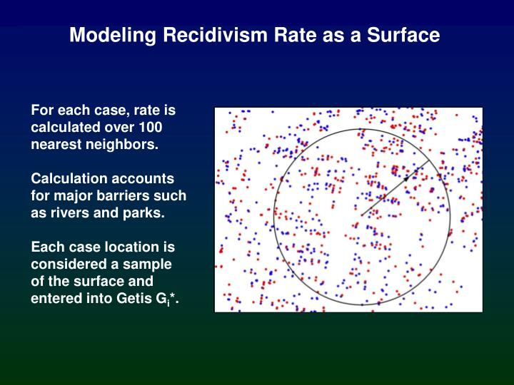 Modeling Recidivism Rate as a Surface