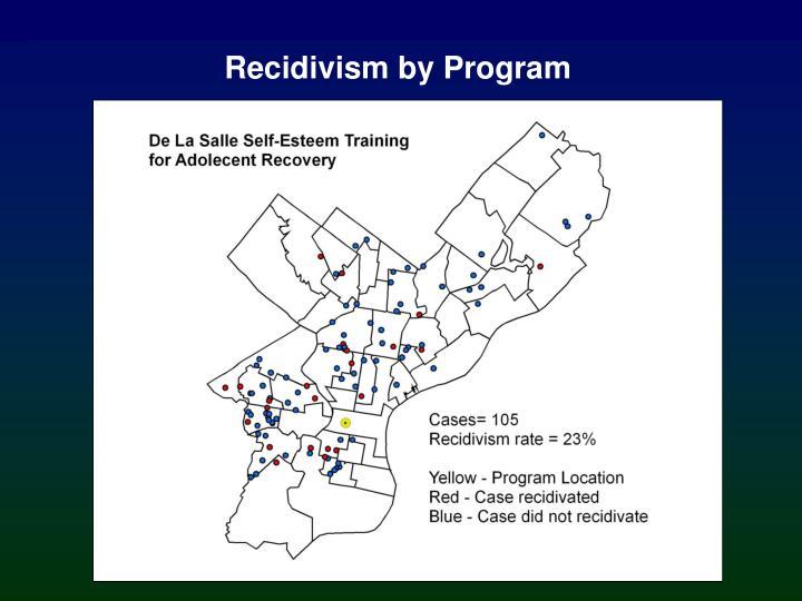 Recidivism by Program