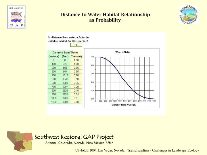 Distance to Water Habitat Relationship as Probability