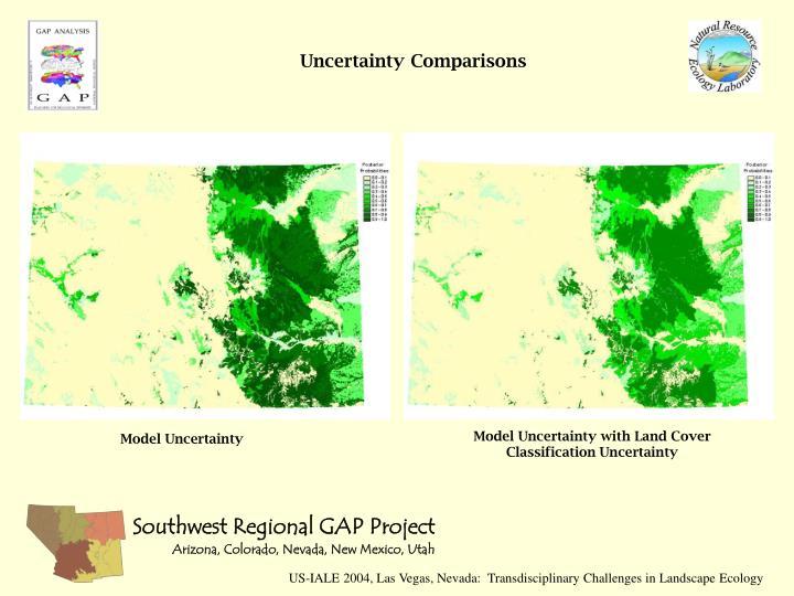 Uncertainty Comparisons