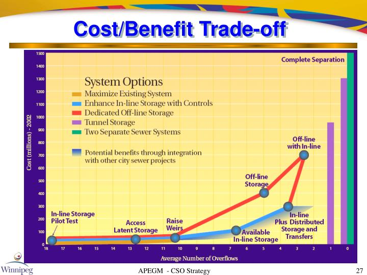 Cost/Benefit Trade-off
