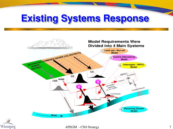Existing Systems Response
