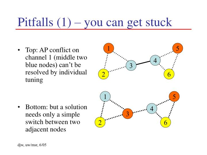 Top: AP conflict on channel 1 (middle two blue nodes) can't be resolved by individual tuning