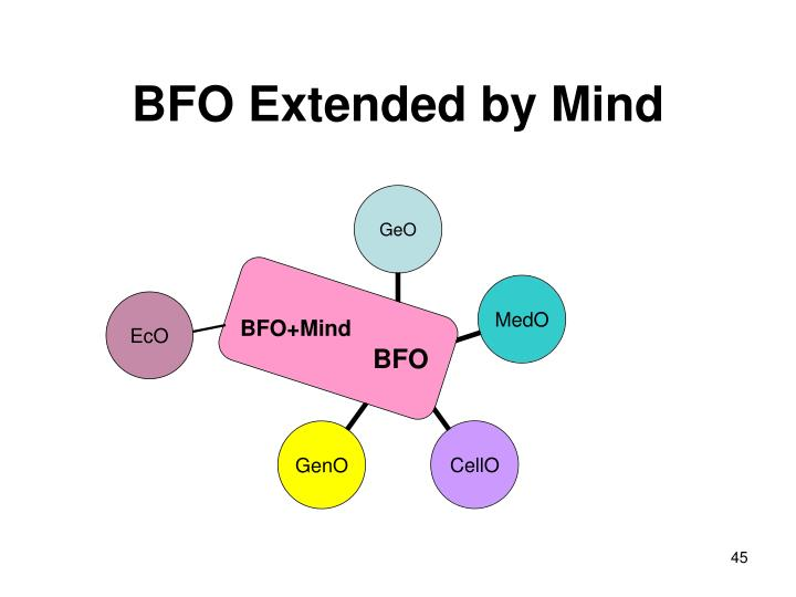 BFO Extended by Mind