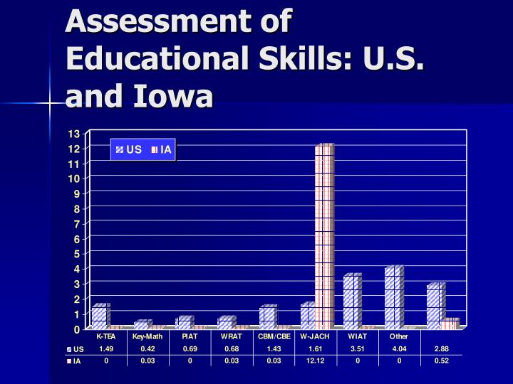 Assessment of Educational Skills: U.S. and Iowa