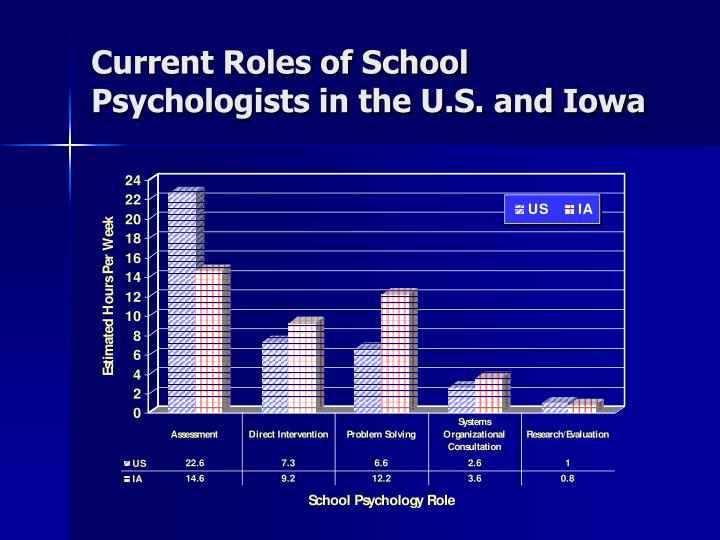 Current Roles of School