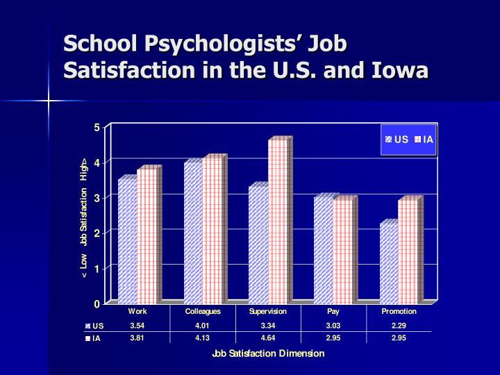 School Psychologists' Job Satisfaction in the U.S. and Iowa