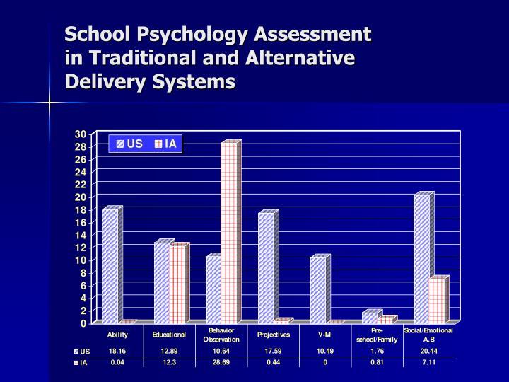 School Psychology Assessment